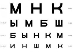 Кто разместил букву «Е» вверху таблицы для проверки зрения и почему?