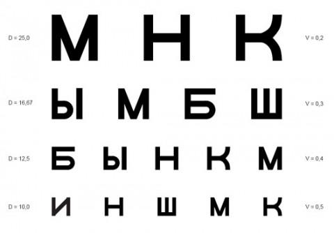таблица зрение